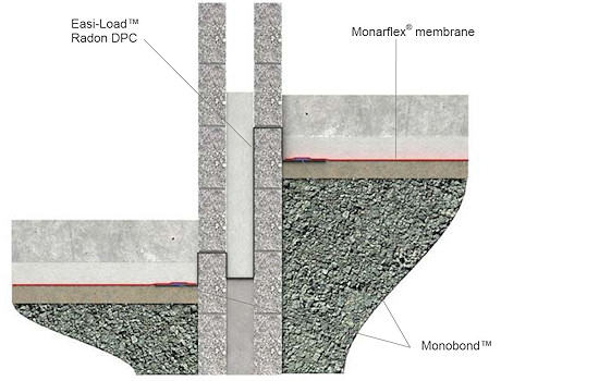 Detail showing Monarflex membrane and Easi-Load Radon DPC under floating slab with change of level